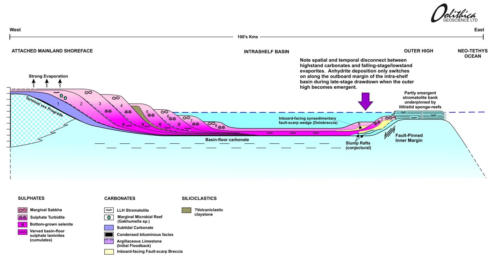 Intraplatform-basin-stratal-architecture