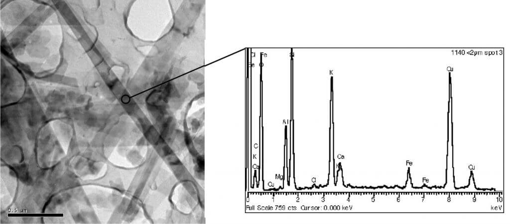 Ultra-high resolution TEM image with EDS elemental spectra of K-rich illite