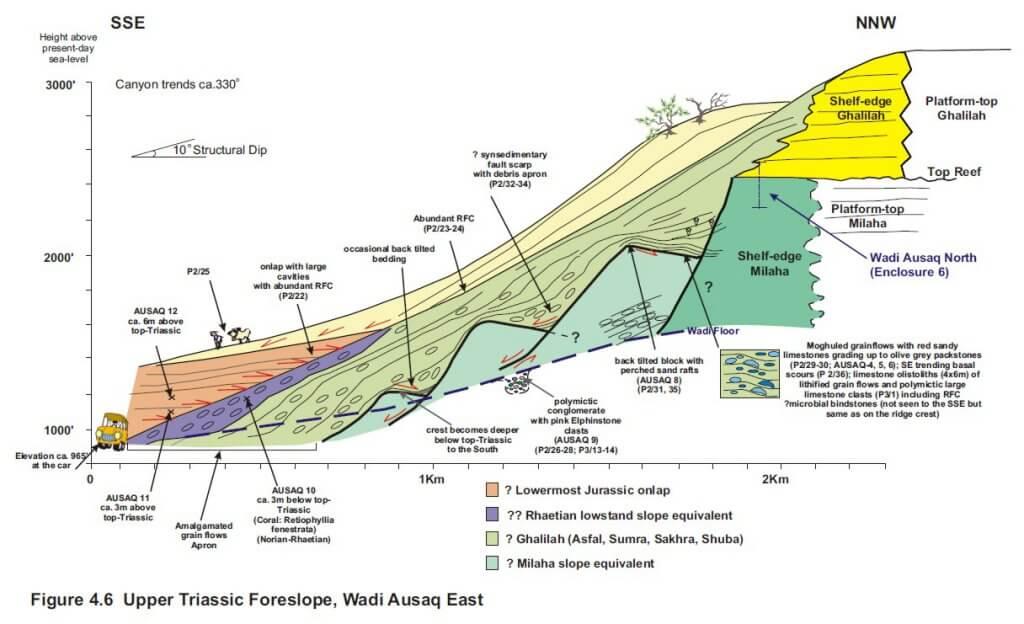 Wadi Ausaq, Middle East: Upper Triassic Tectono-stratigraphic reconstruction