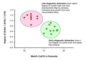 X-Ray Diffraction differentiation of dolomite cement populations on the basis of Mg : Ca Ratio and Crystal stoichometry