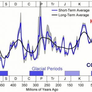 Oxygen isotope trends associated with fluctuating periods of Phanezoic of Global greenhouse and icehouse climate